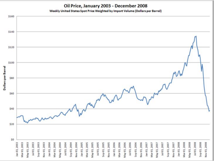 Oil_price_01.2003-12.2008