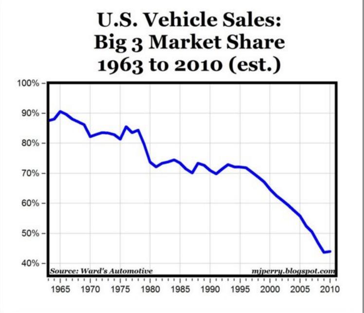 US_Vehicle_sales_Big_3_Market_Share_1963-2010