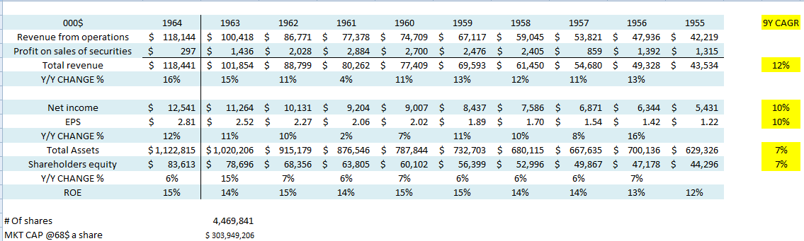 AMEX נתונים מתוך הדוחות הכספיים 1955-1964